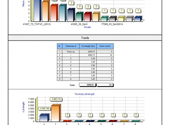 MiriSys POLSKA cutstatistic statystyki wykresy